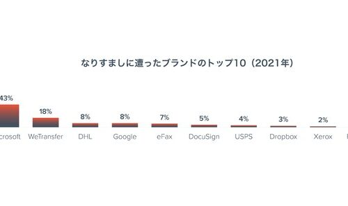 ラクーダネットワークスジャパン株式会社 スピアフィッシング攻撃の進化と最も狙われている従業員のタイプが判明